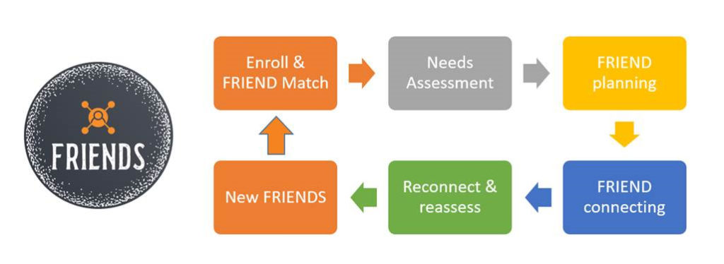 A diagram shows how the UT FRIENDS Program works to help those in need by connecting them with community-based resources.