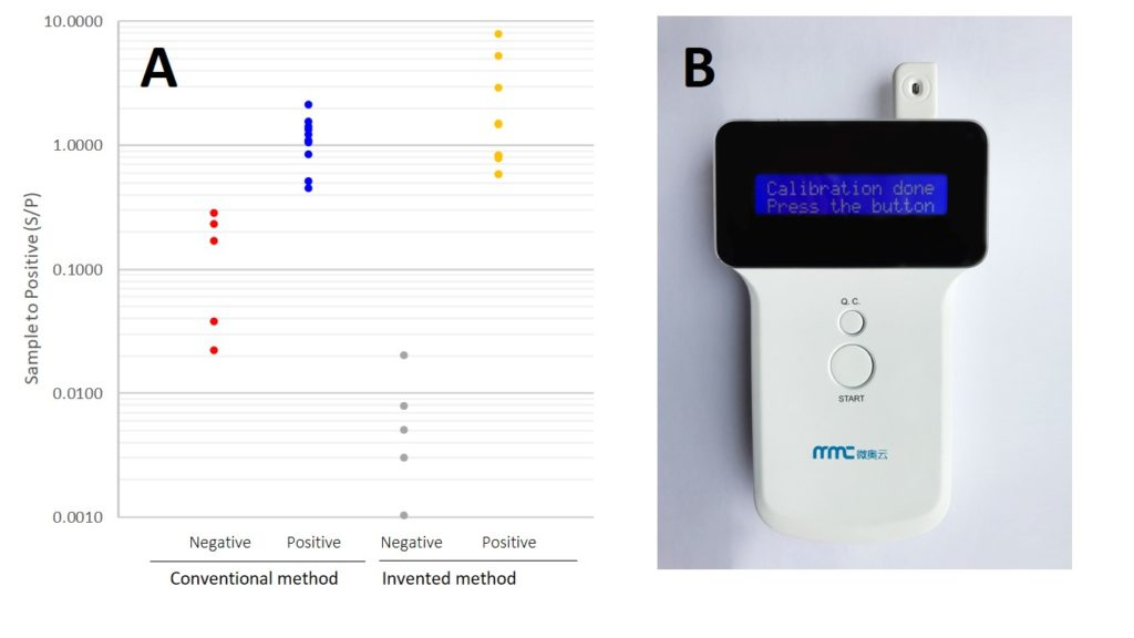 Left: Comparison of a conventional method and the invented method for detection of disease-specific antibodies. Note that the invented method differentiated positive samples from negatives with a much better separation. Right: Prototype portable device developed for electrochemical detection. Material cost for the device is 60-90 US dollars.